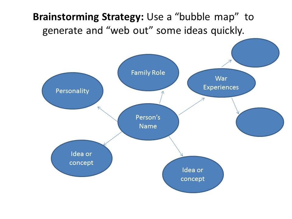 Writing Family History Bubble Map