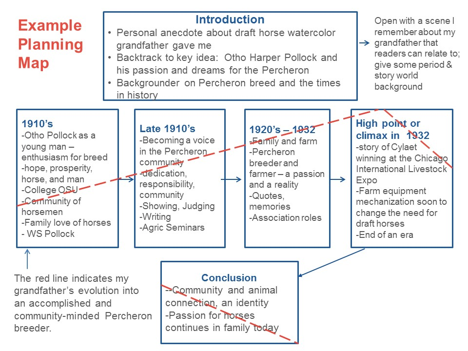 Graphic Example for Organize and Plan Family History Biographical Essay